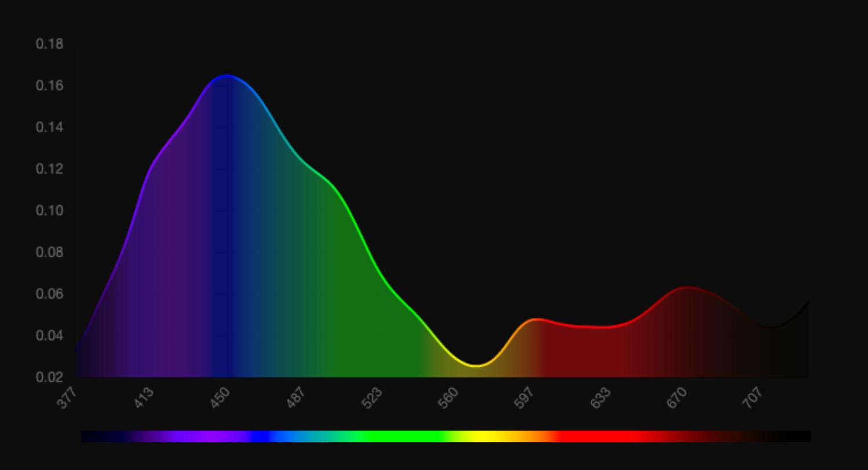 Cover for Numérisation de la couleur et sauvegarde des données article